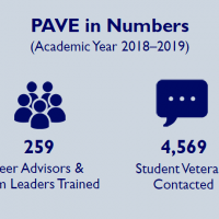 Infographic displaying the following info: PAVE in Numbers (Academic Year 2018-19); 37 partner campuses; 259 Peer Advisors and Team Leaders Trained; 4,569 Student Veterans Contacted; Top concerns: Academic, benefits/claims, financial, relationships & mental health
