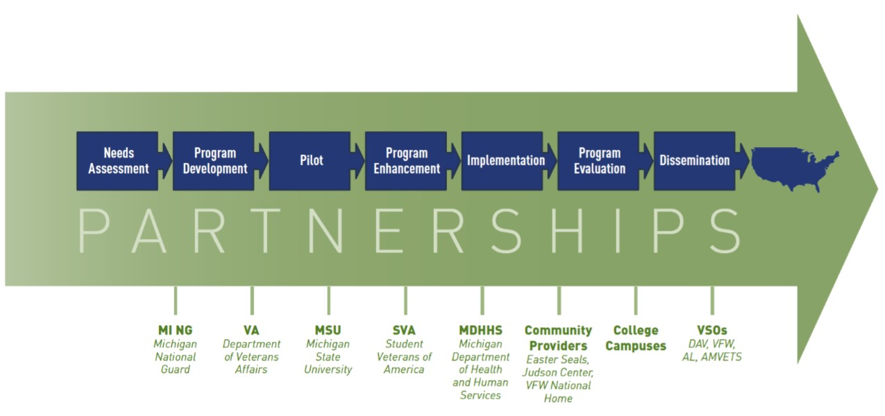 Our Approach – M-SPAN | Military Support Programs and Networks